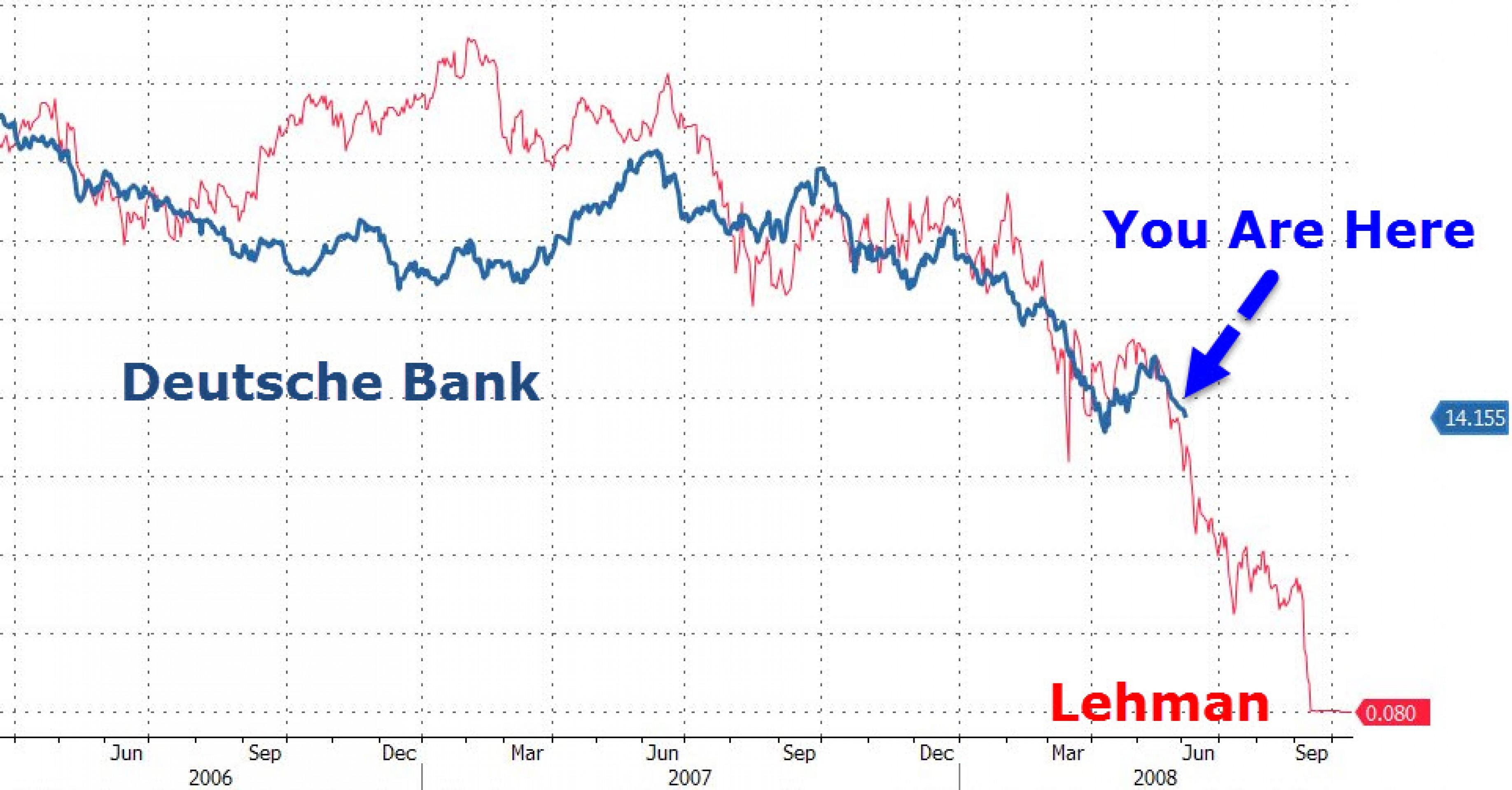 Deutsche Bank продолжает путь Lehman Brothers