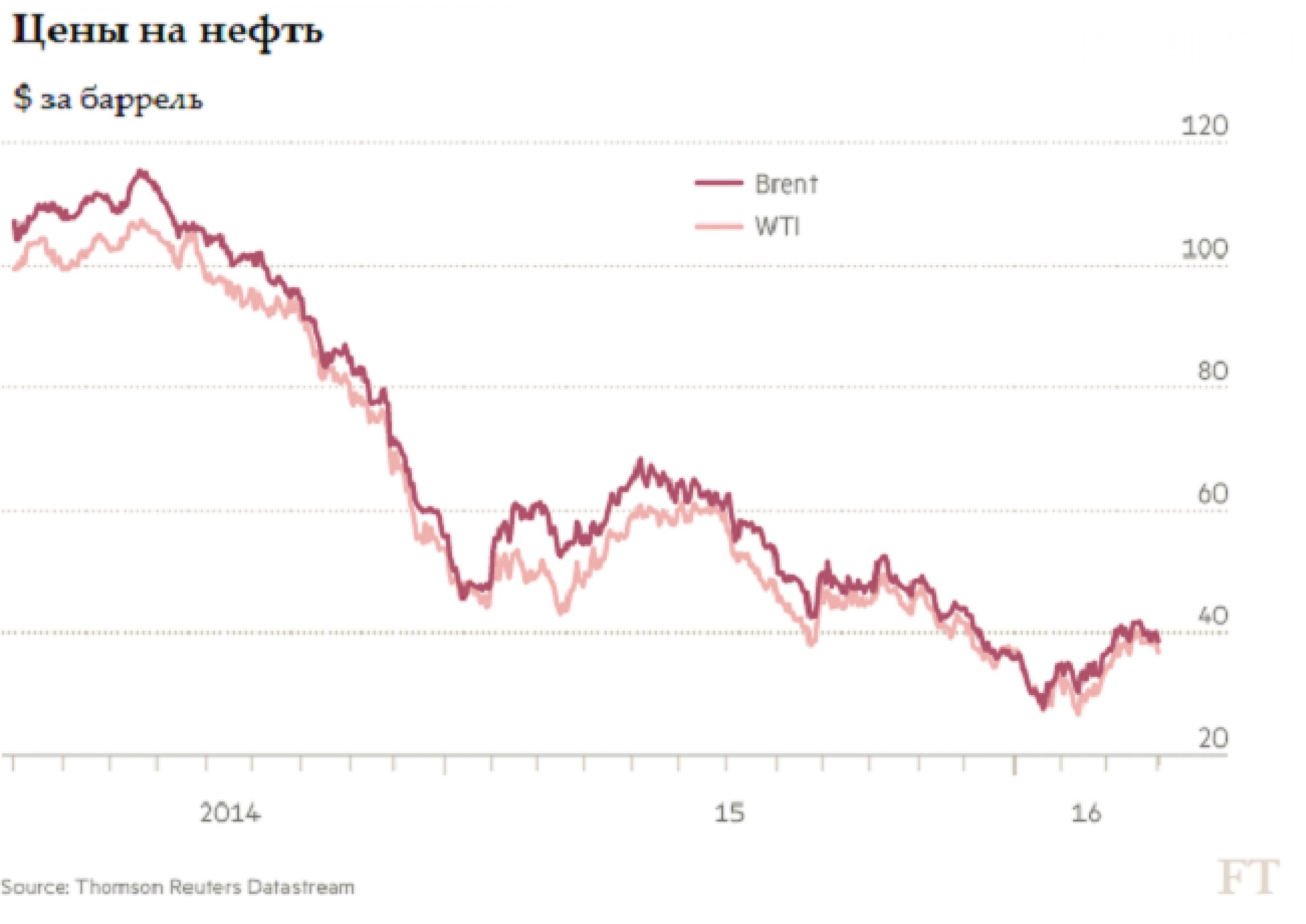5 факторов, влияющих на цены на нефть
