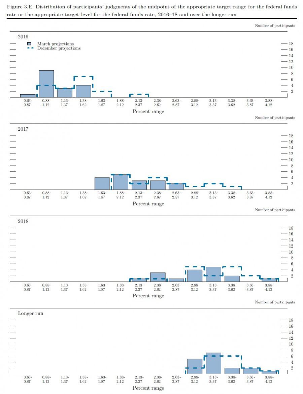 ФРС не будет торопиться с повышением ставок