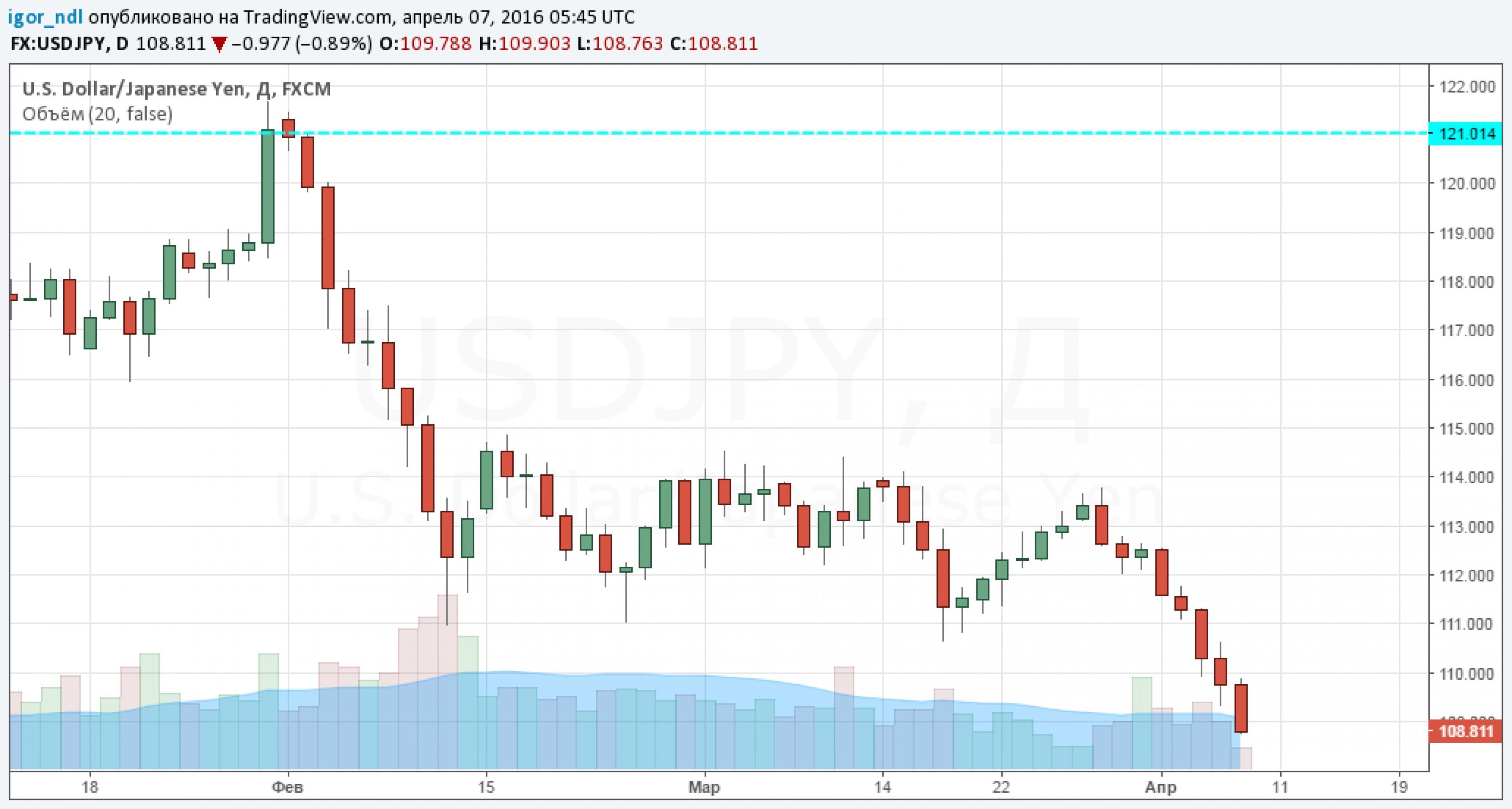 Японская иена хоронит все усилия абэномики