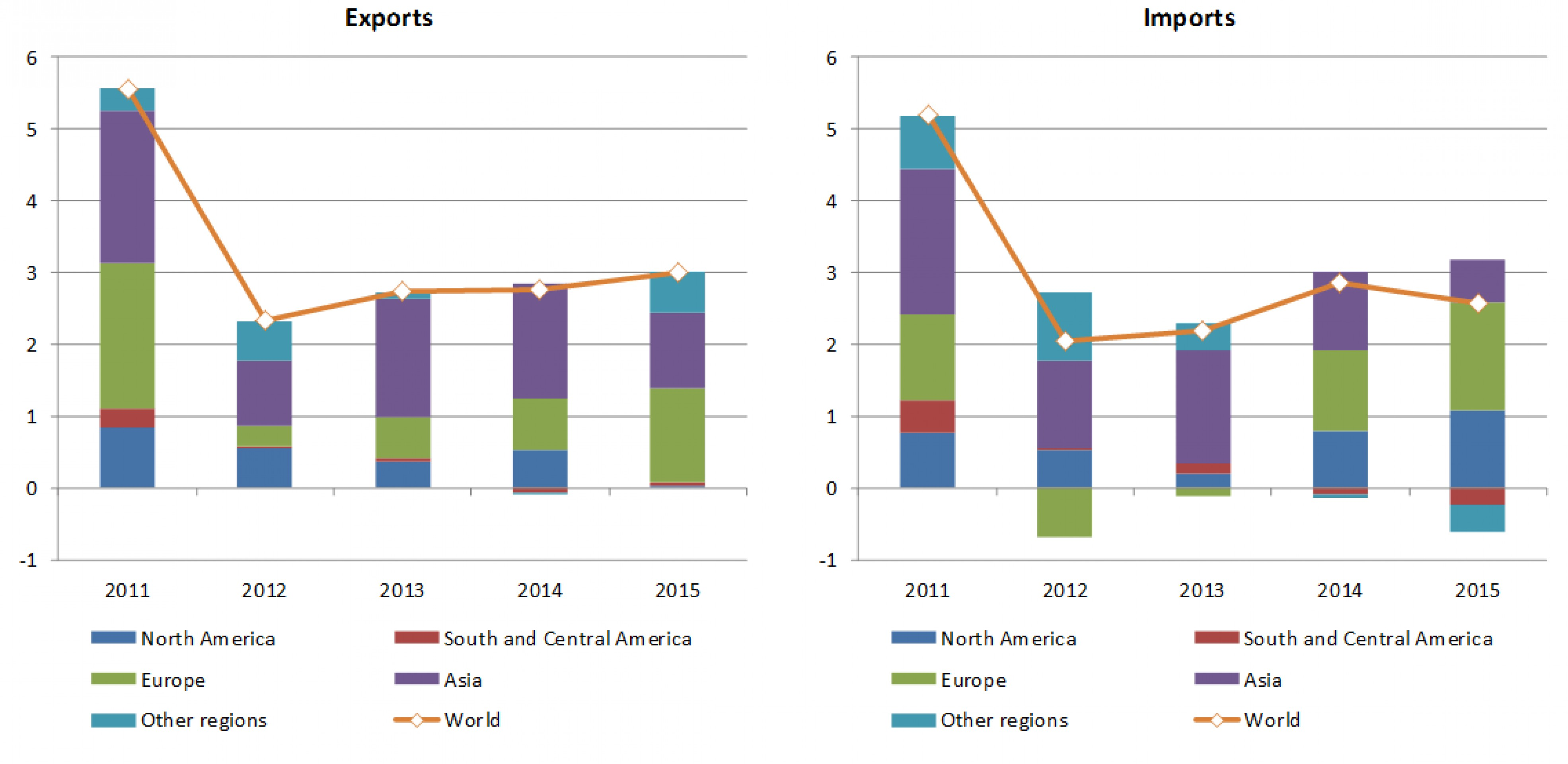 ВТО ухудшила прогноз по росту мировой торговли