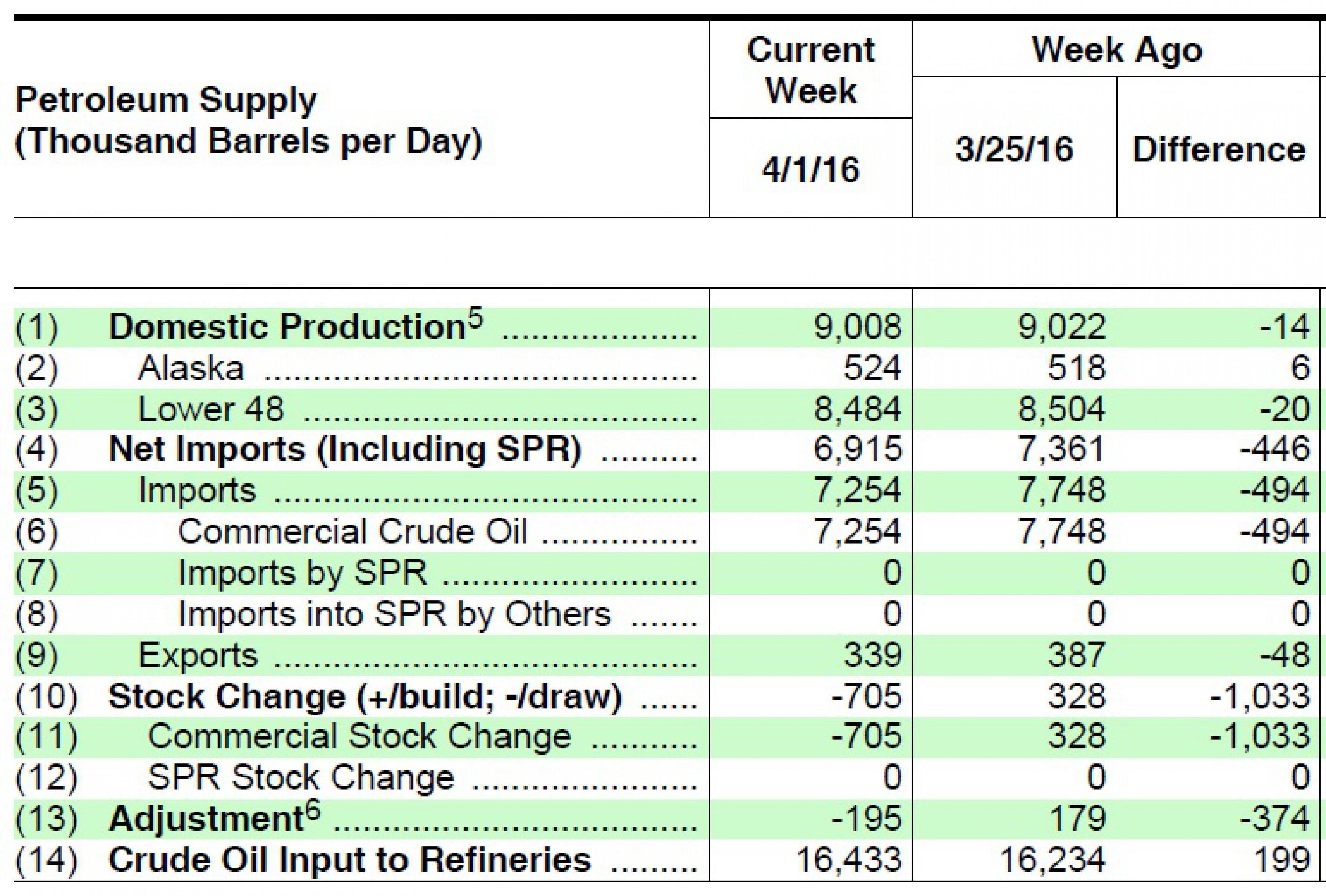 Нефть выросла на 6% на фоне падения добычи в США