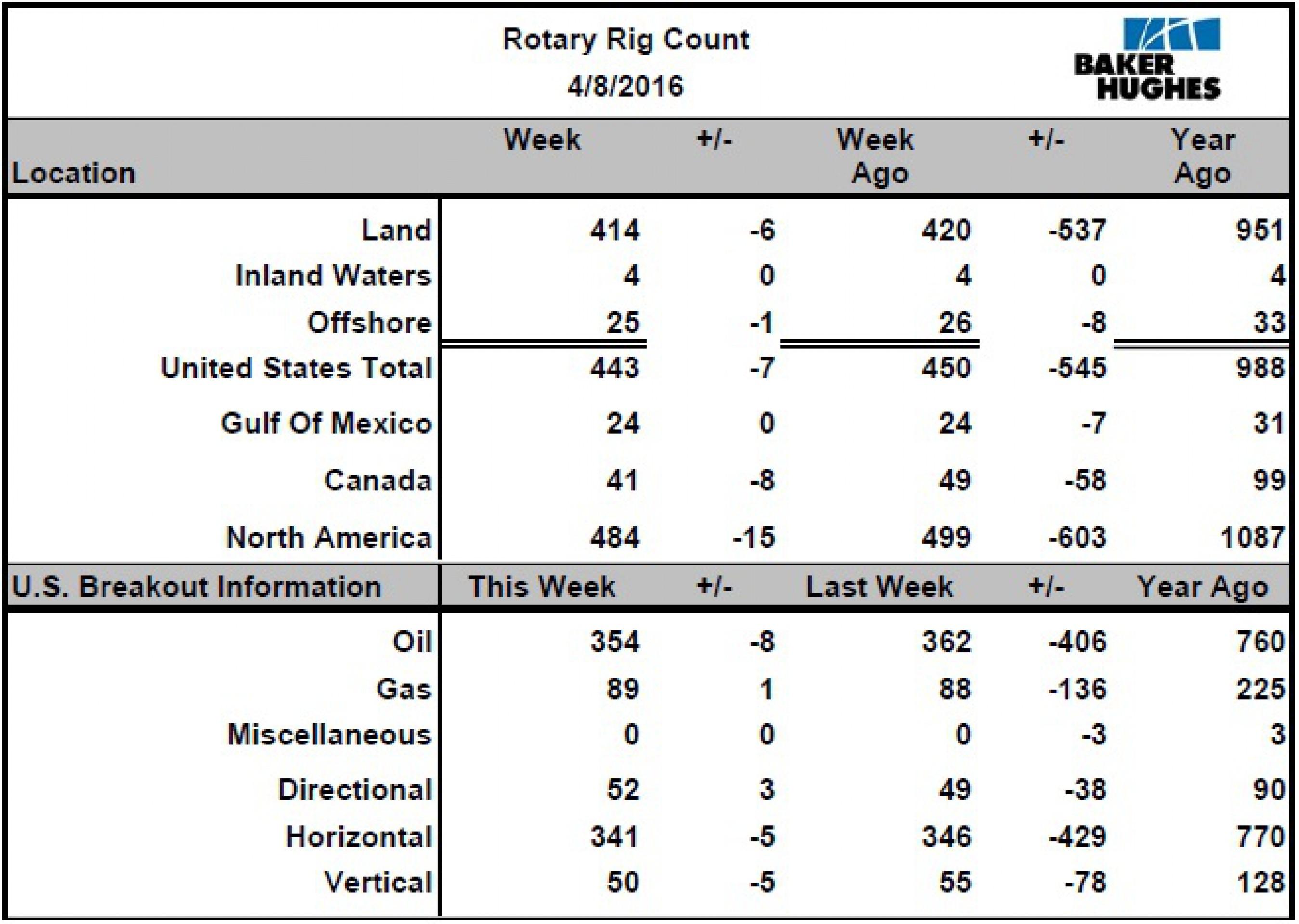 Число нефтебуровых установок в США продолжает падать