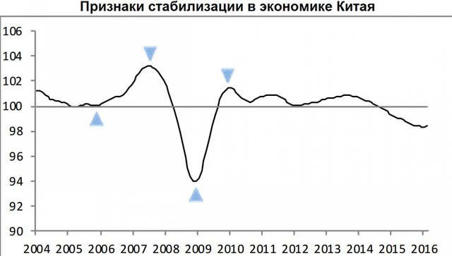 ОЭСР: рост мировой экономики замедлится