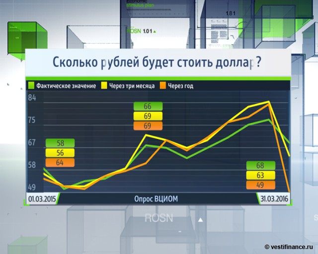 Сколько рублей будет стоить доллар?