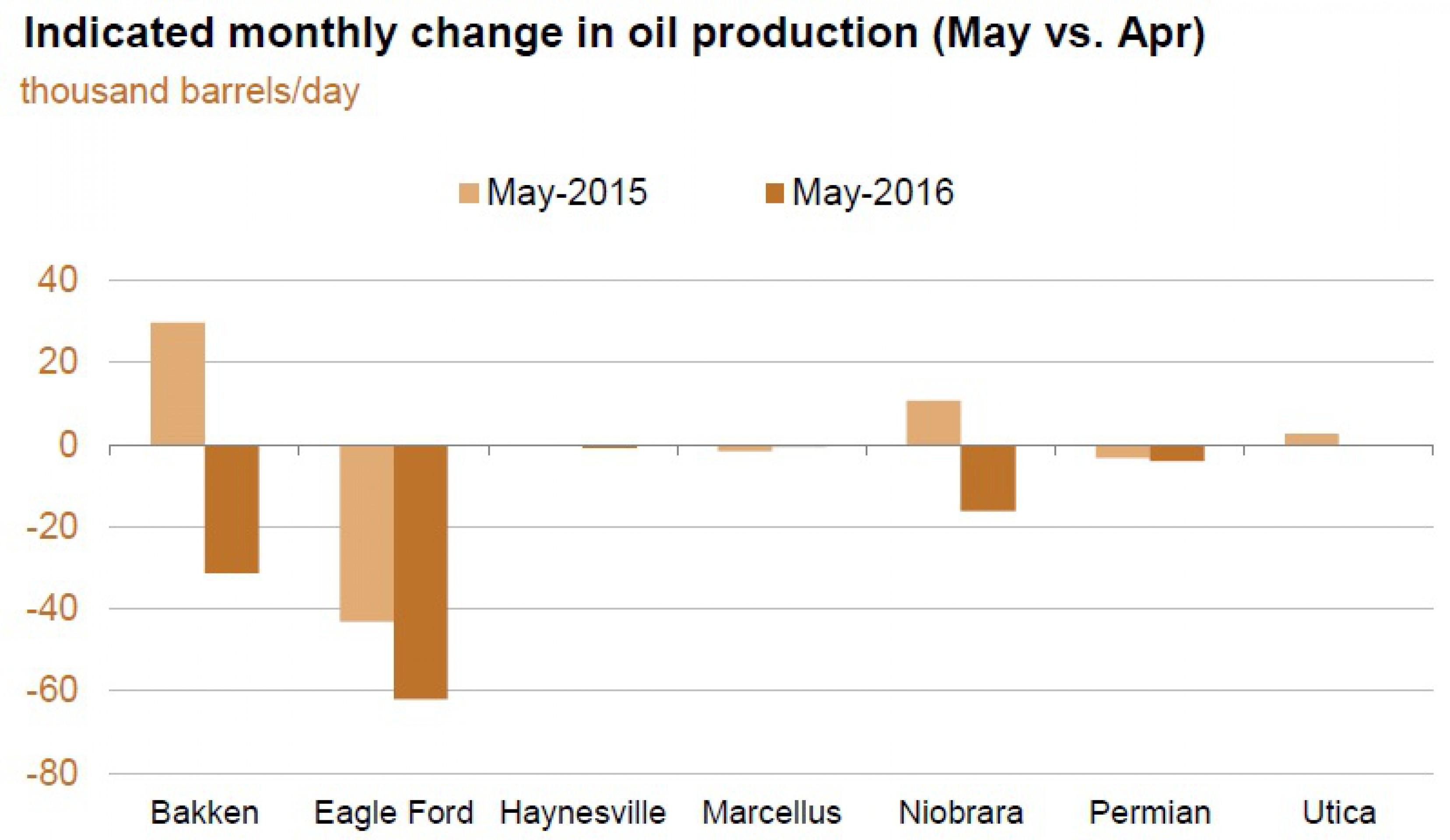 Добыча сланцевой нефти в США упадет на 114 тыс. б/c