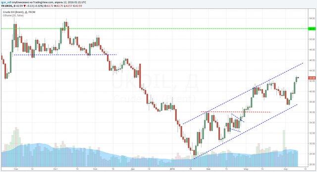 Нефть снова золото. Цена за баррель может подняться до 100 долларов