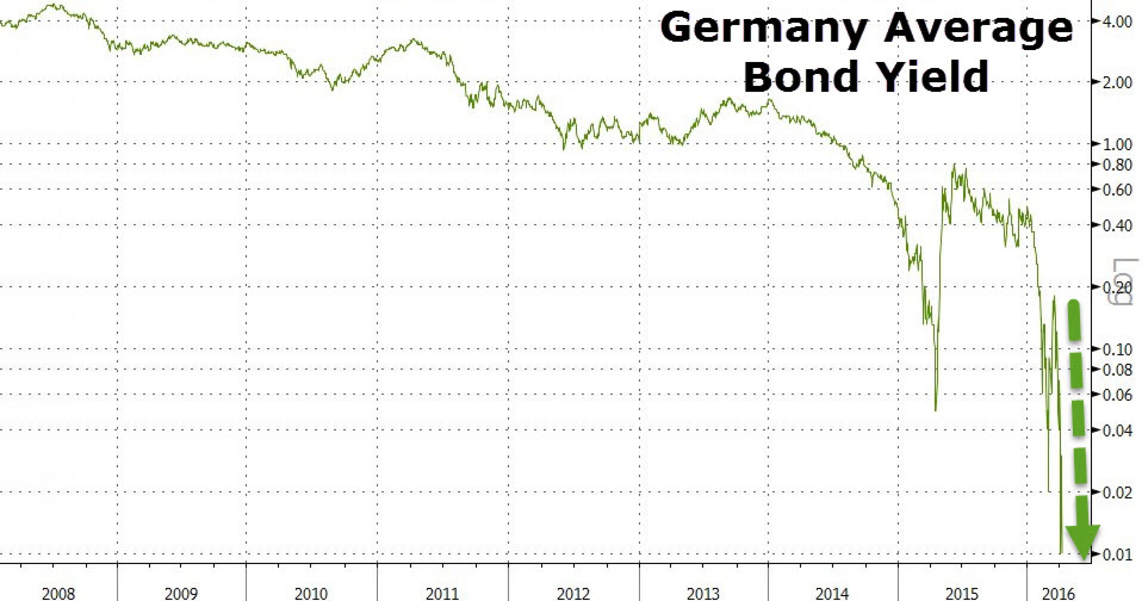 Впервые доходность облигаций Германии упала до 0%