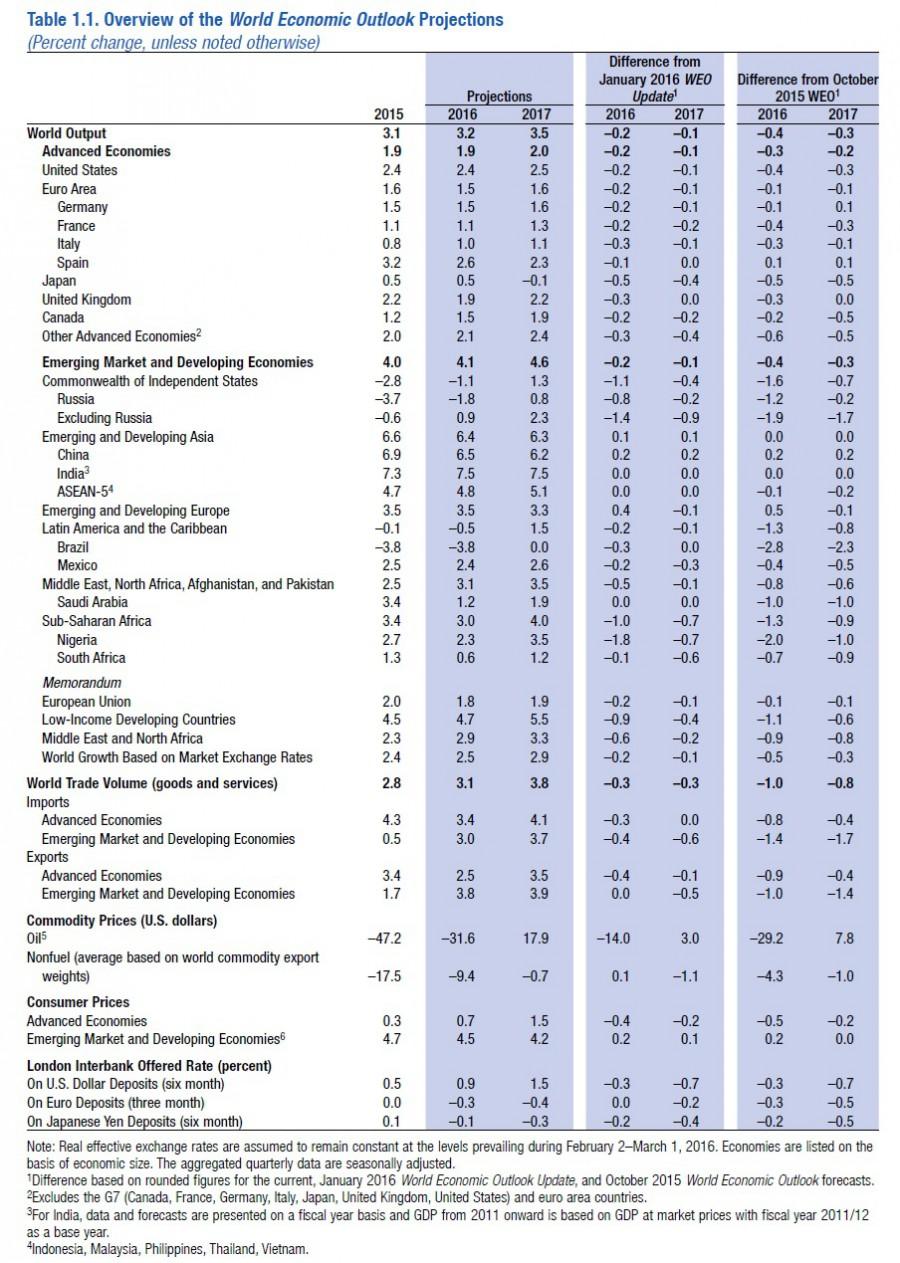 МВФ снизил прогноз по мировой экономике