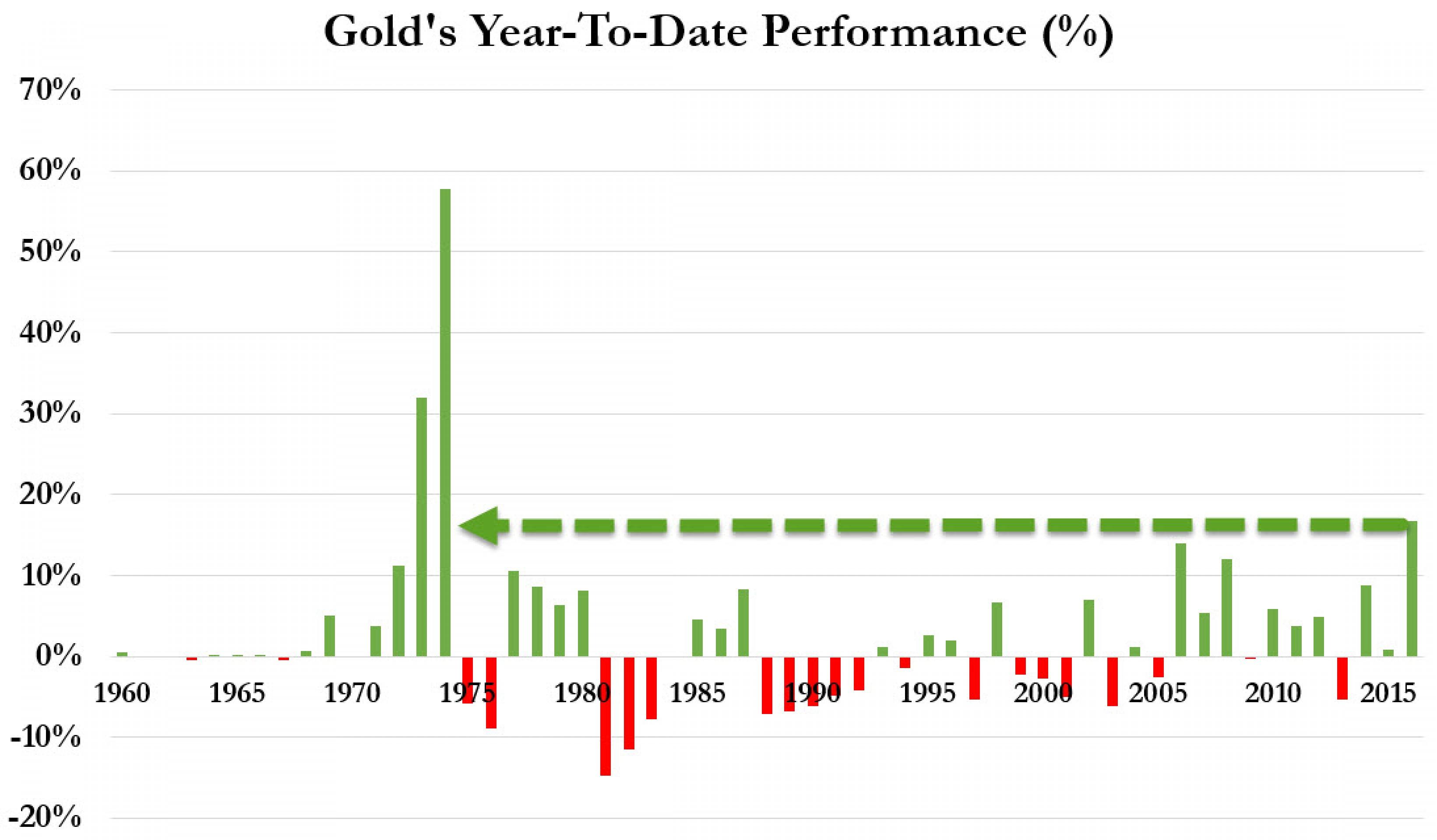 Опционные трейдеры все еще верят в рост золота