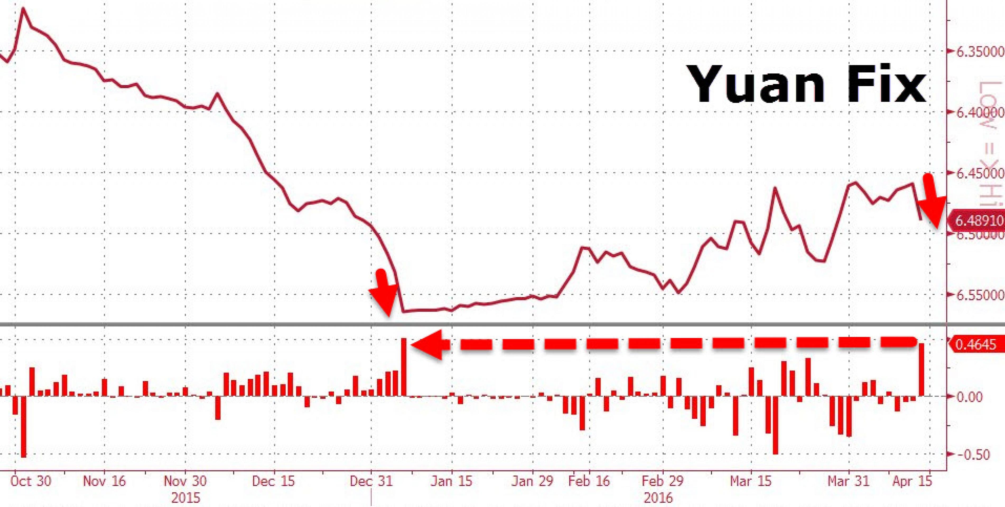 ЦБ Китая девальвировал юань на 0,46%