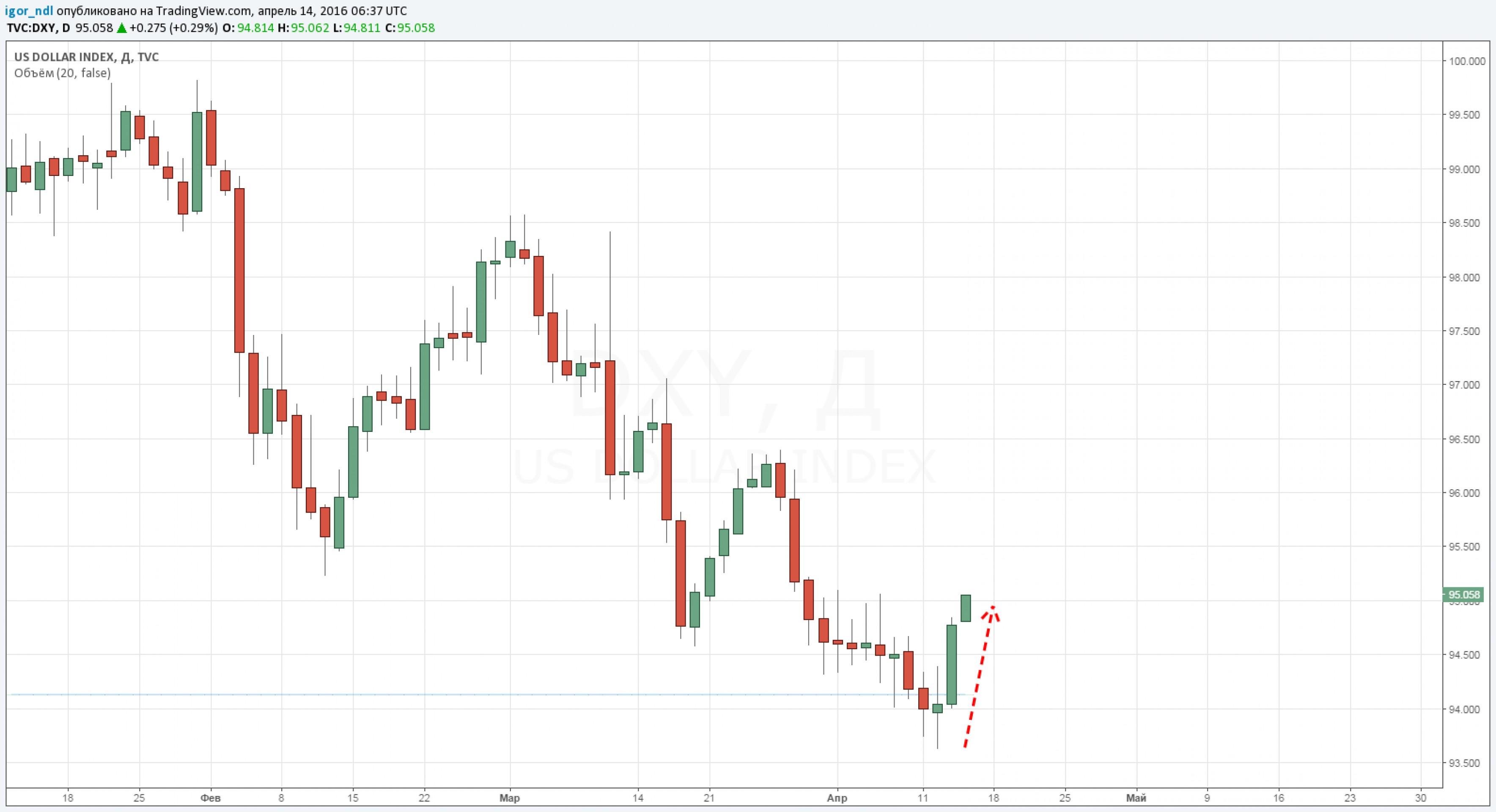 Рубль: пришло ли время для коррекции?