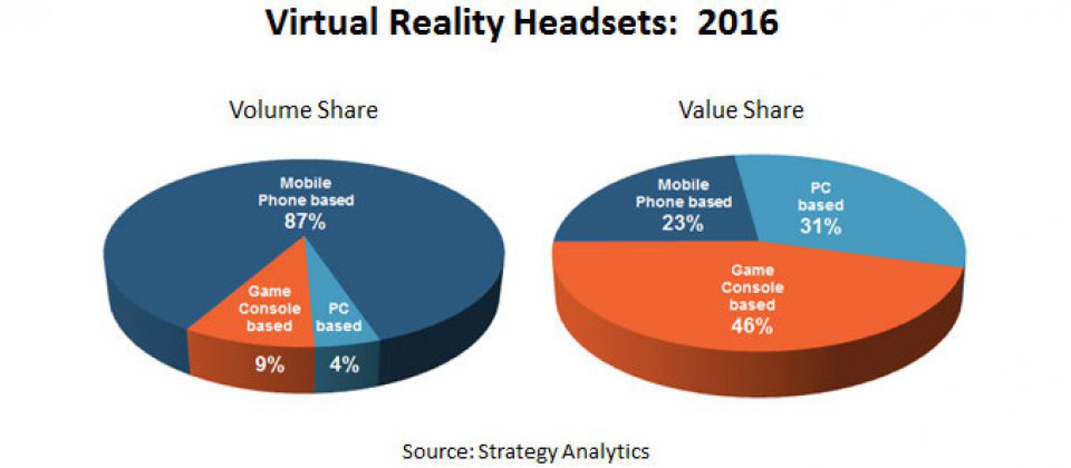 Продажи VR-устройств принесут более $895 млн за год