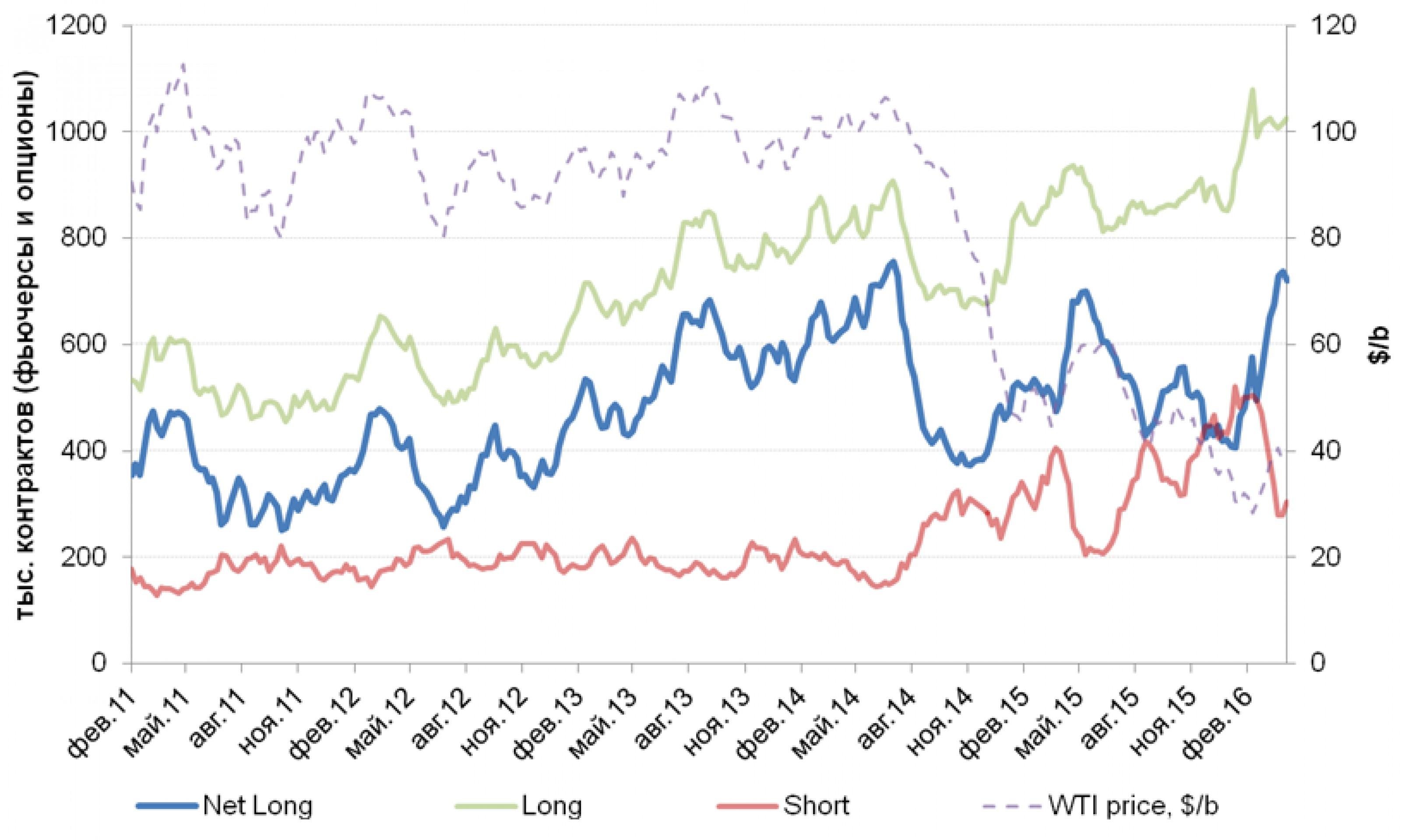 Нефтяное ралли завершается?