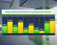 Индекс деловой активности в секторе услуг России