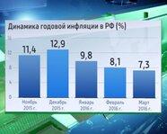 Динамика годовой инфляции в России