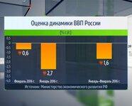 Оценка динамики ВВП России