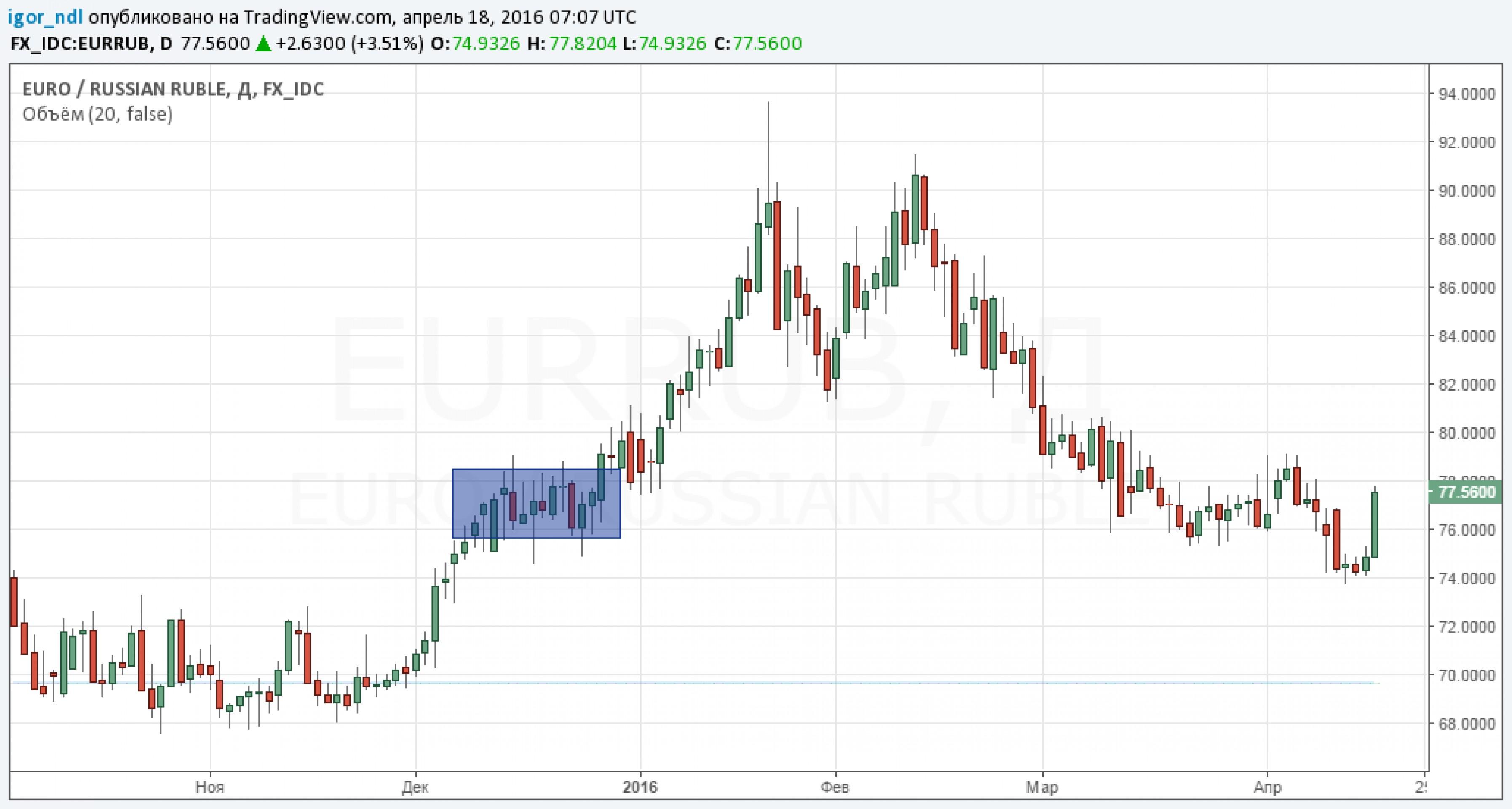 Как сильно упадет рубль после провала в Дохе?