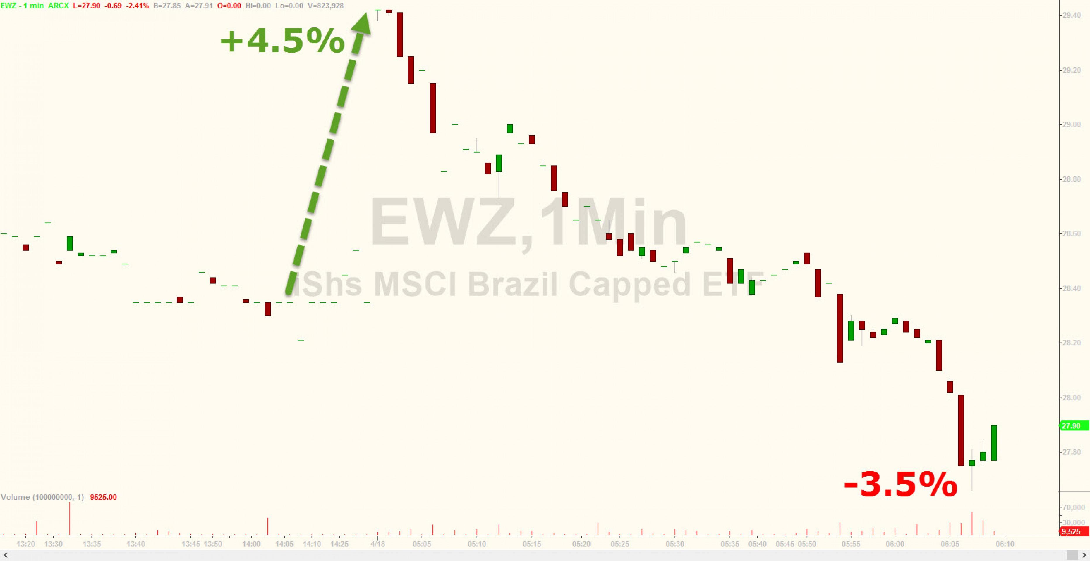 Грядущая отставка Руссефф обвалила рынки Бразилии