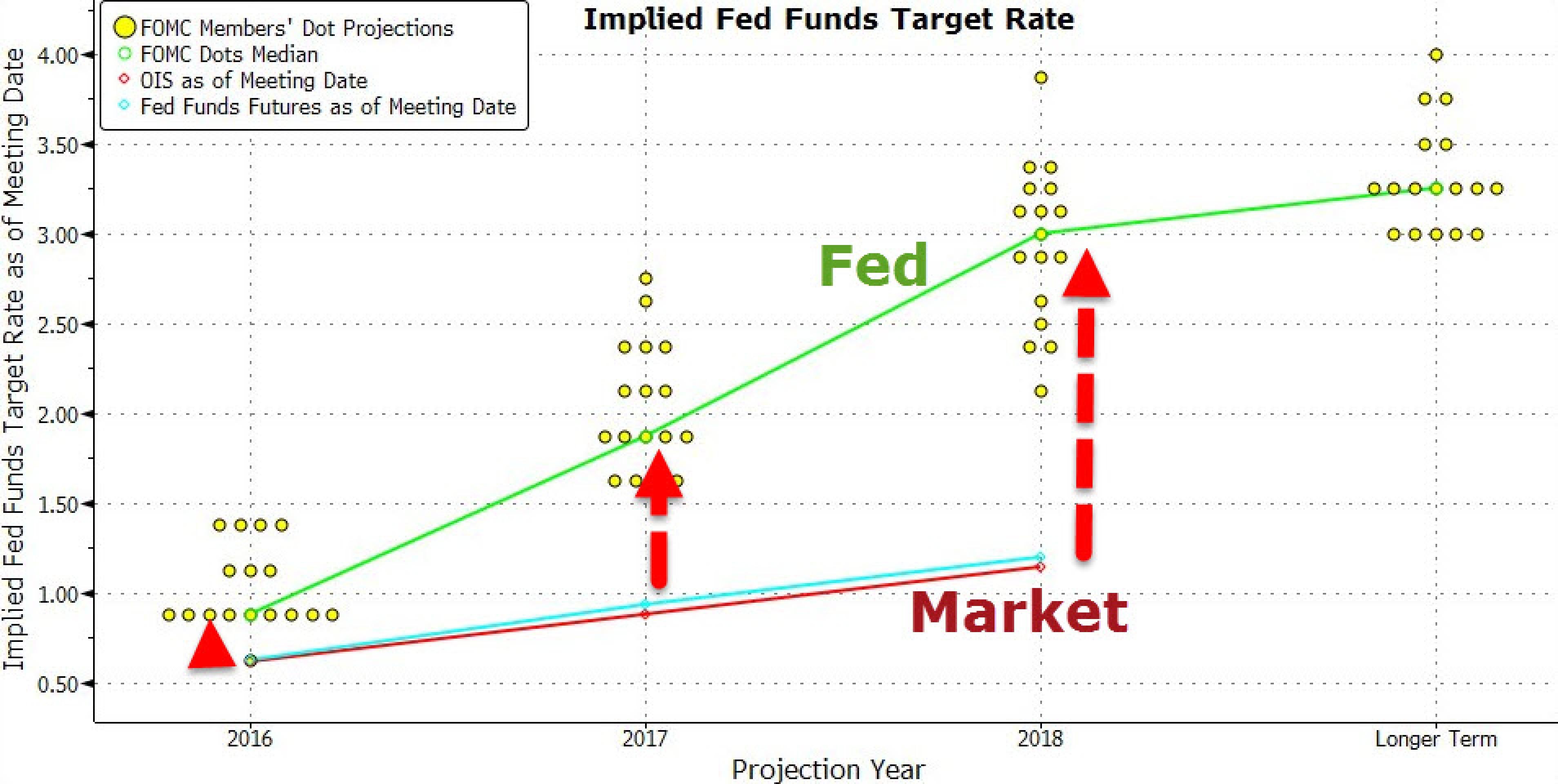 Рынок ошибается: ставки в США скоро вырастут