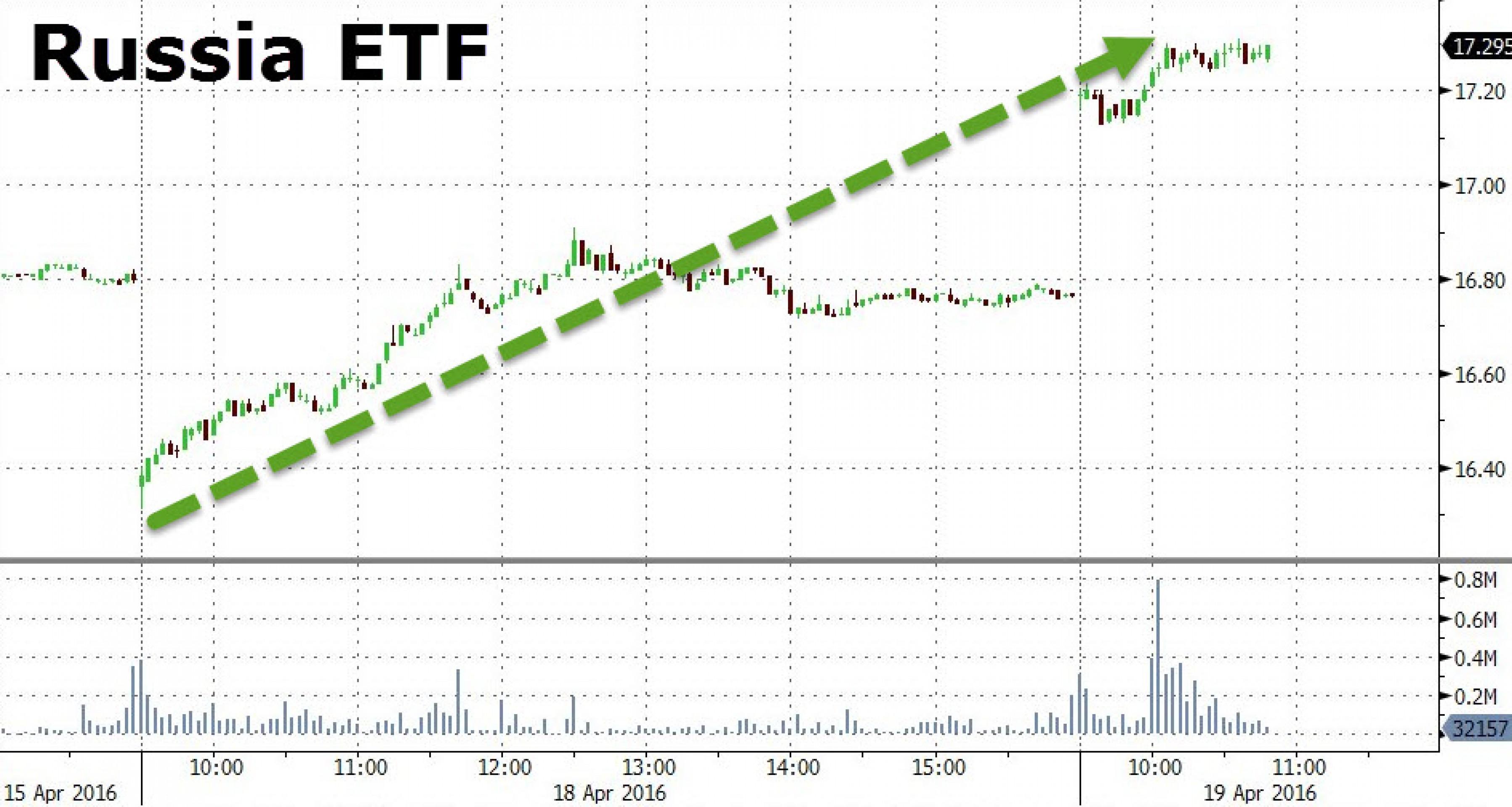 Рынок РФ: бурный рост и сильнейший отток средств