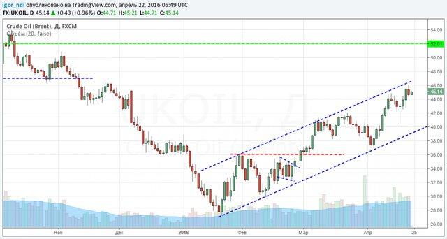 Нефть по $85: предсказание от успешного трейдера