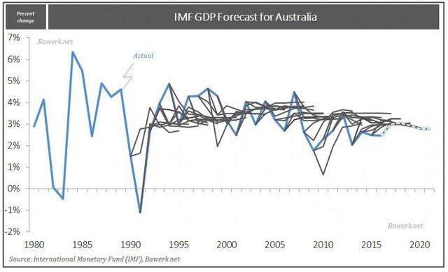 Прогноз ВВП Австралии