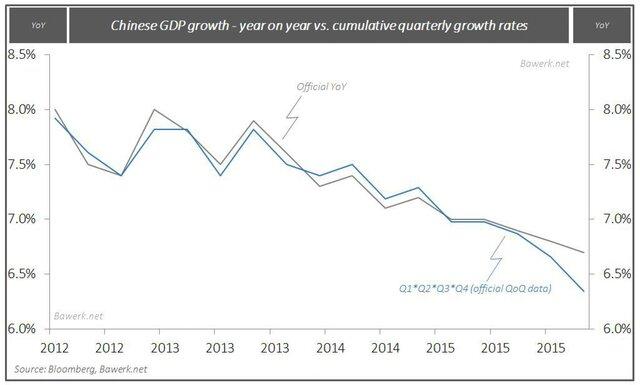 Рост китайского ВВП