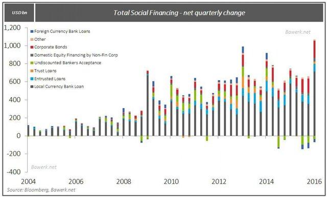 Социальное финансирование