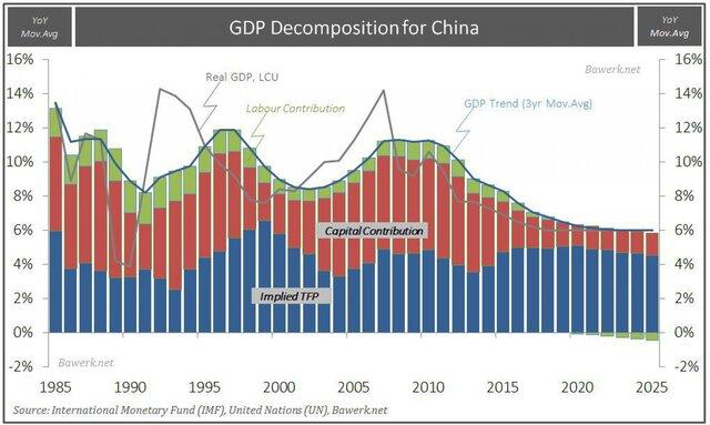 Расшифровка китайского ВВП