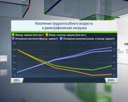Население трудоспособного возраста и демографическая нагрузка