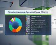 2016 год: структура расходов бюджета России
