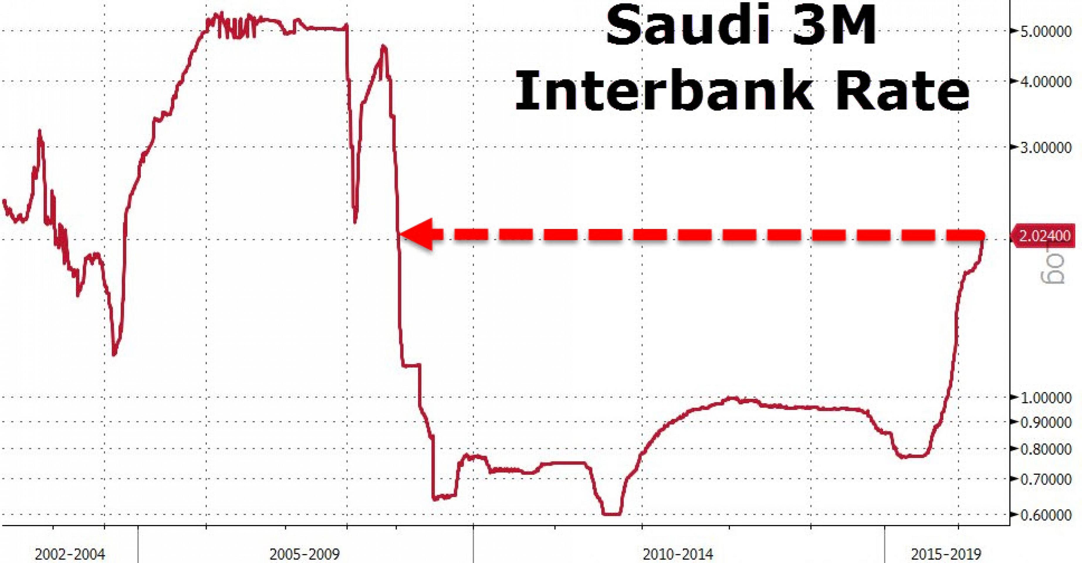 Межбанк Саудовской Аравии в огне