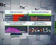 Макроэкономические показатели России