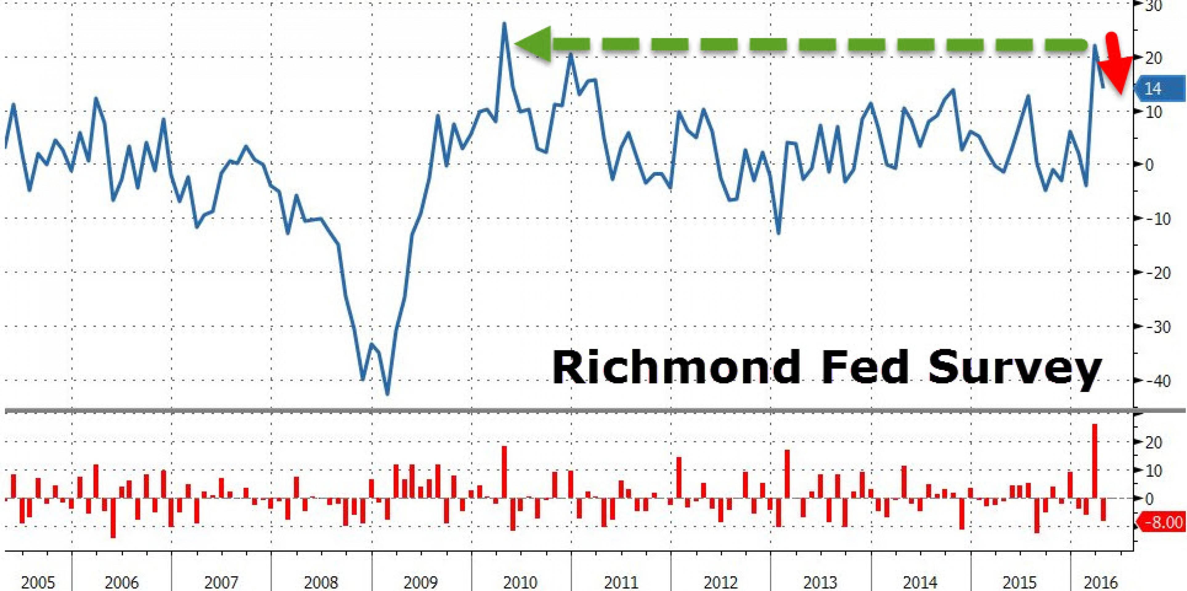 Заседание ФРС: что нового расскажет регулятор?
