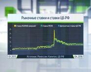 Рыночные ставки и ставки ЦБ РФ