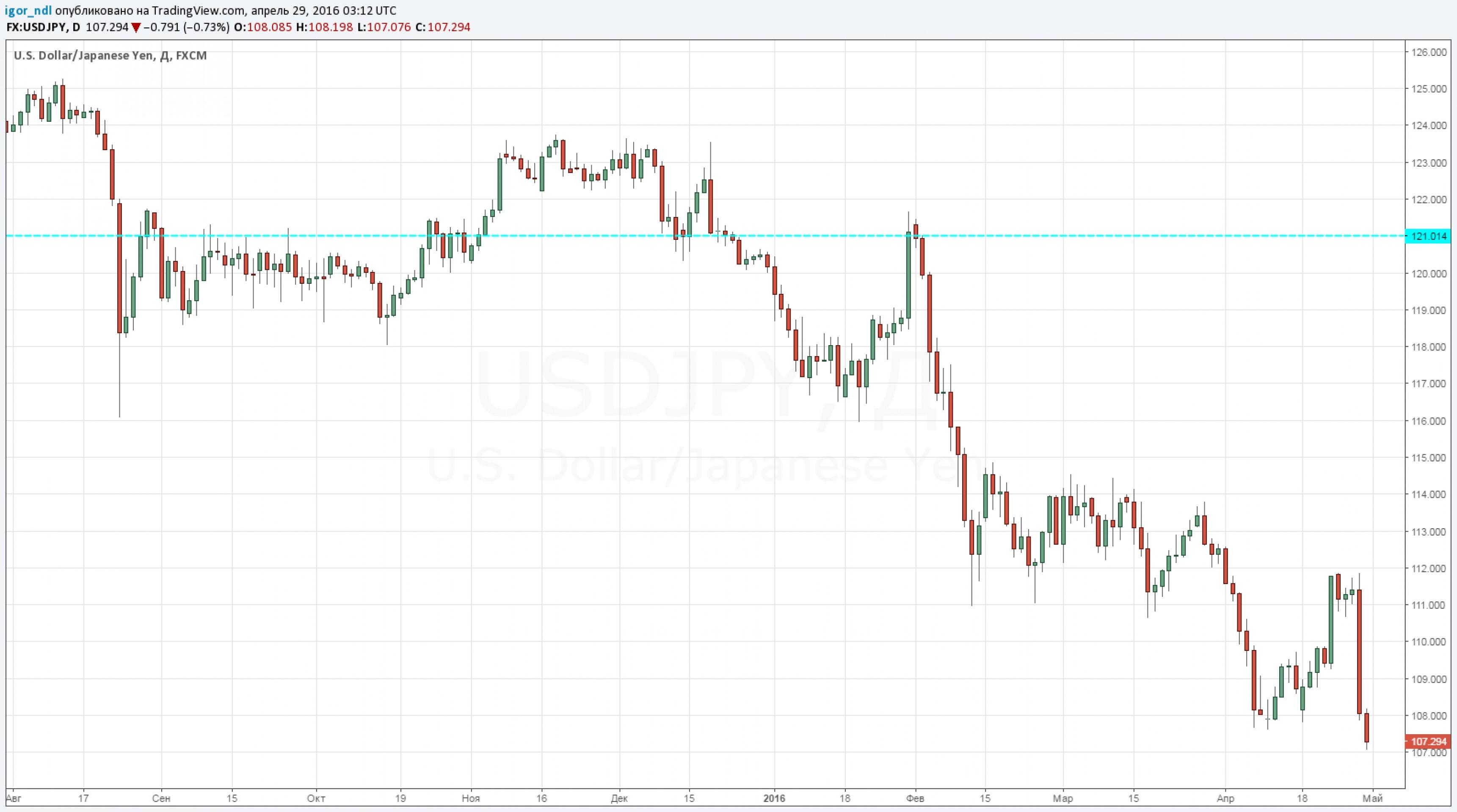 Цены на нефть открывают дорогу к новым высотам