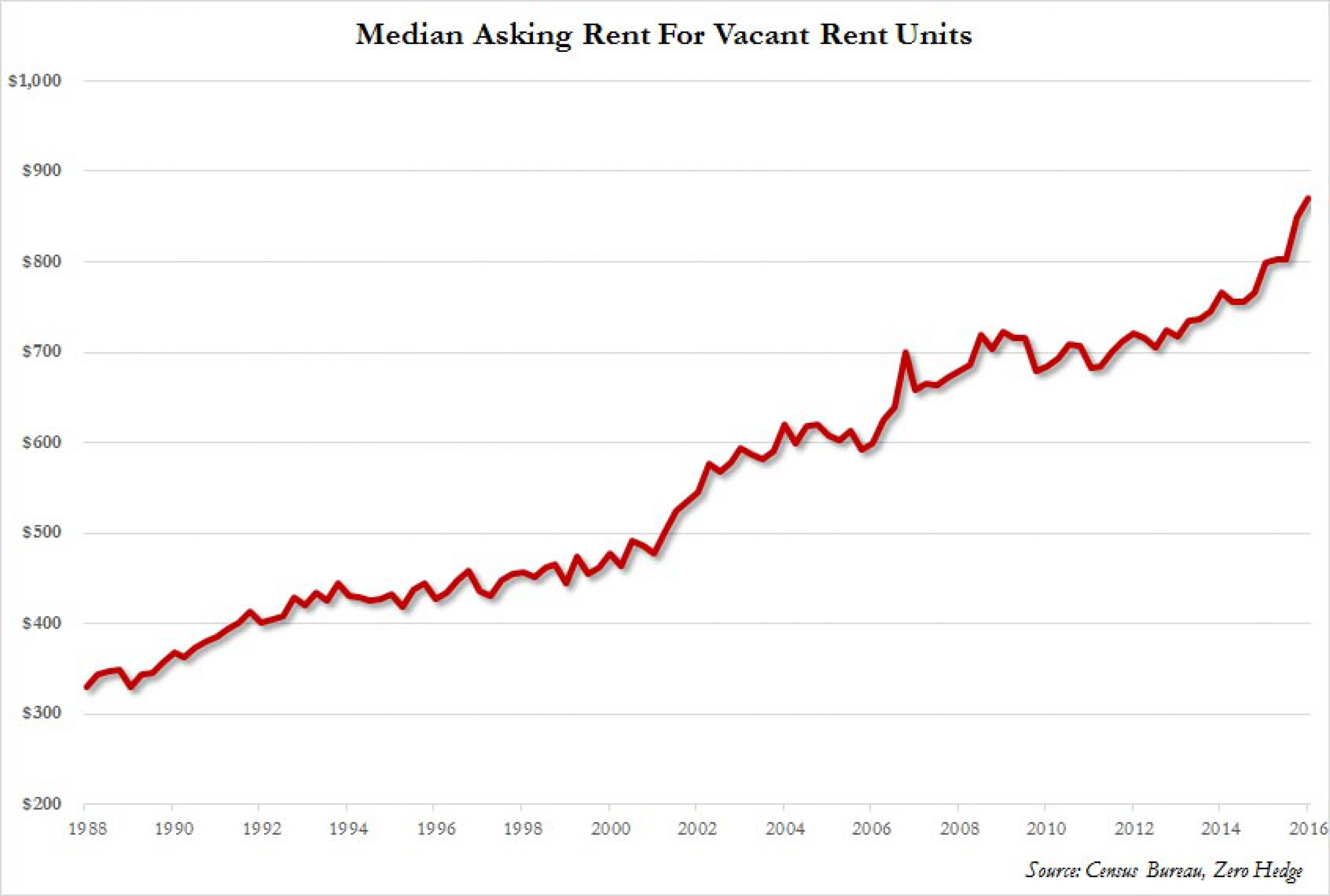 Где прячется американская инфляция