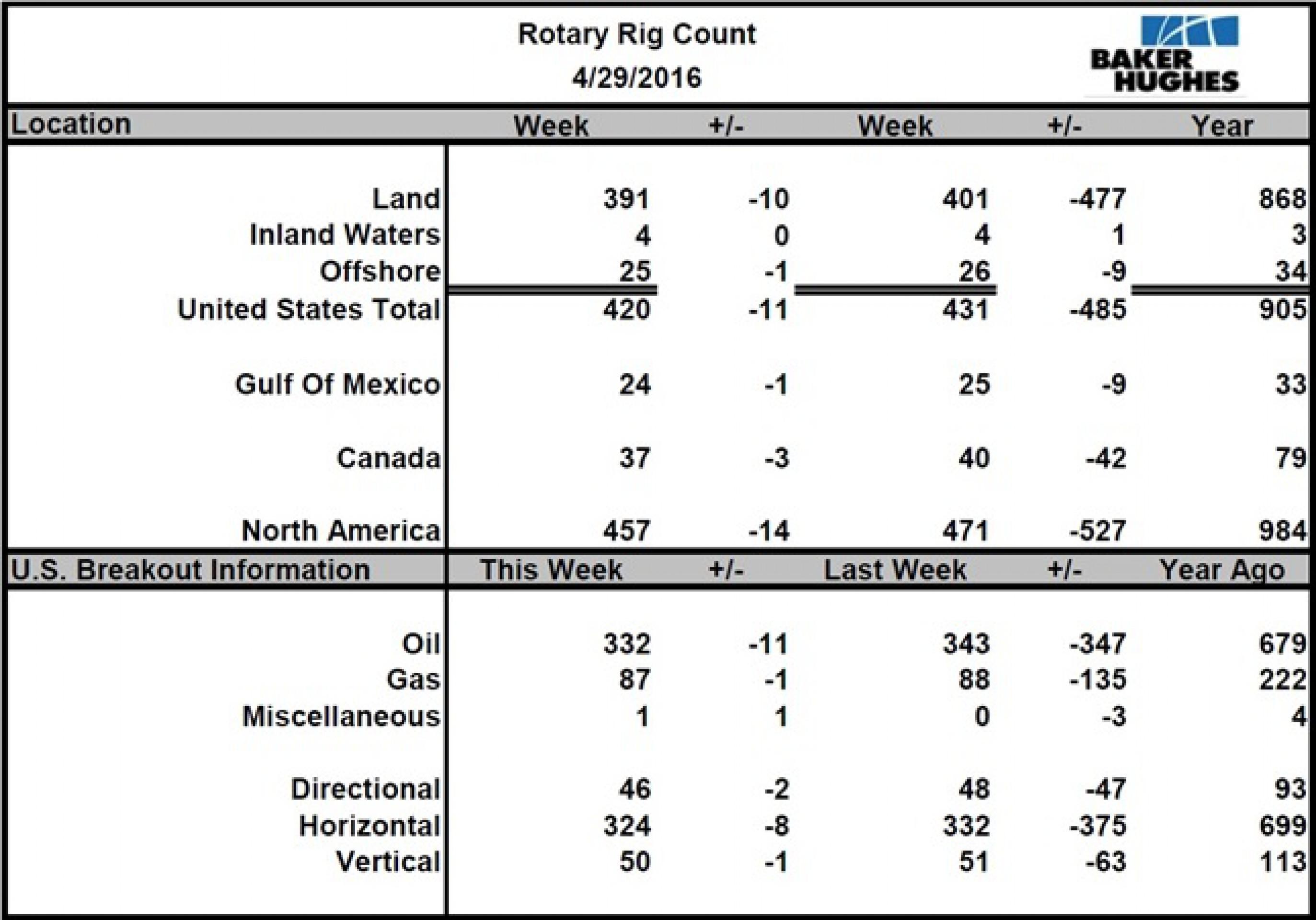 Число нефтебуровых в США обновило 7-летний минимум