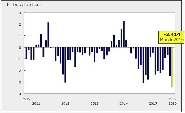 Дефицит торгового баланса Канады достиг рекорда