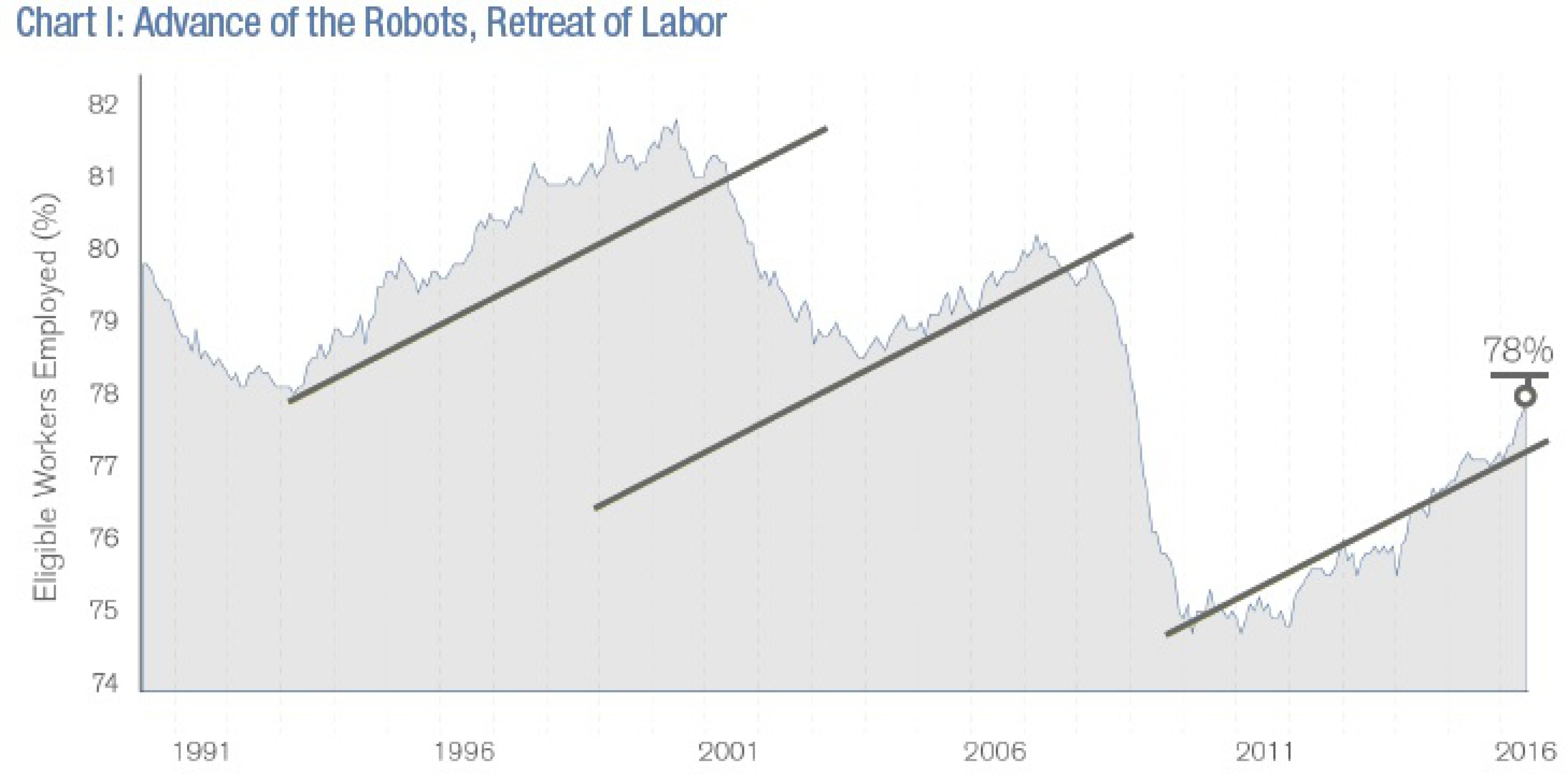 """Гросс: роботизация приведет к """"социализму поневоле"""""""