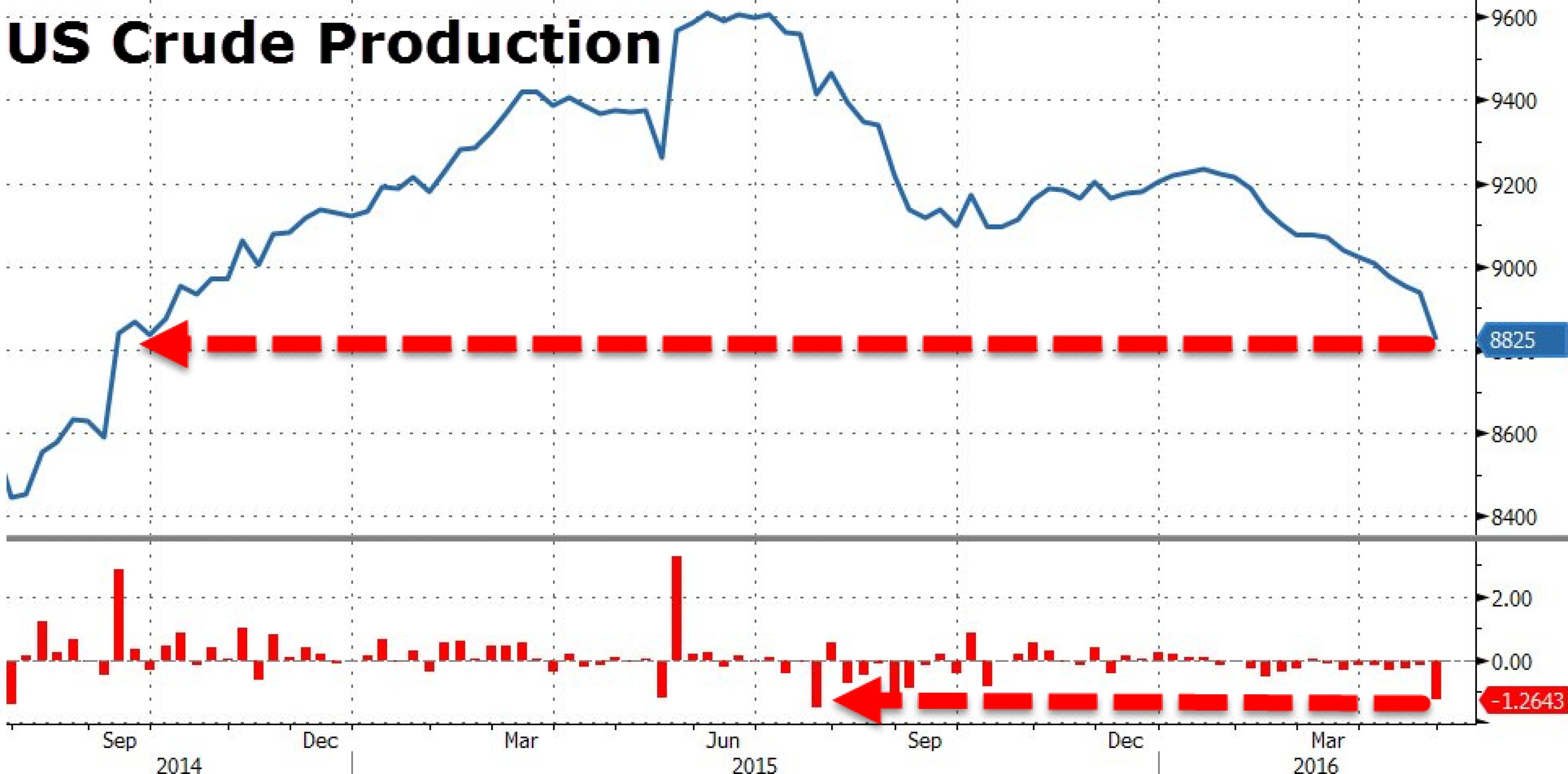Снижение добычи в США не спасает нефть от падения