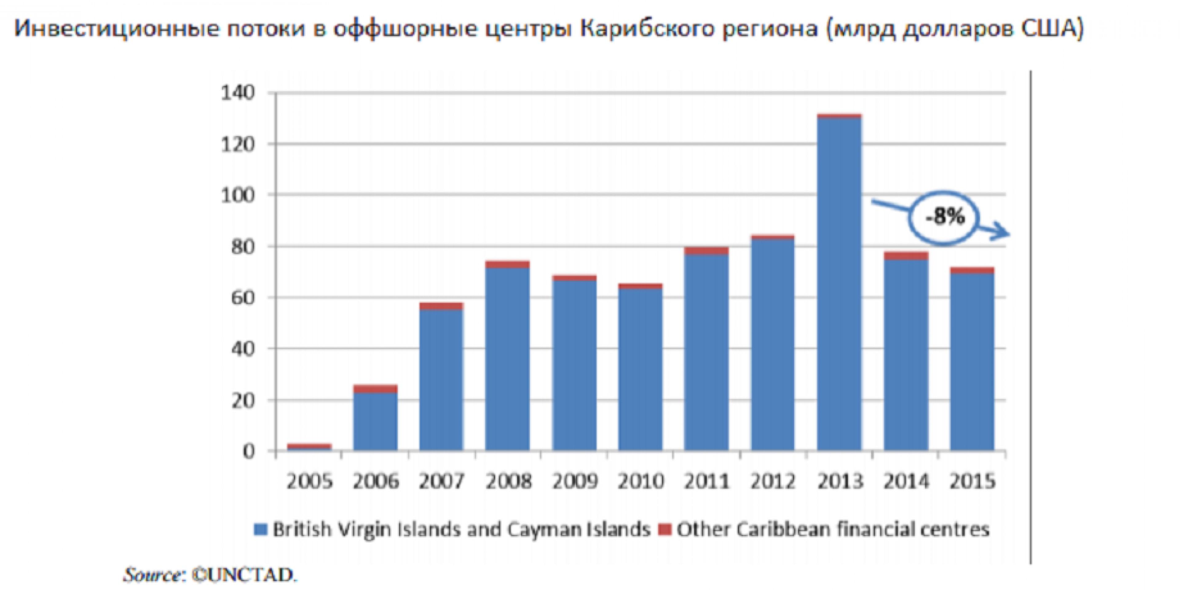 Россия вошла в топ-5 источников инвестиций в офшоры