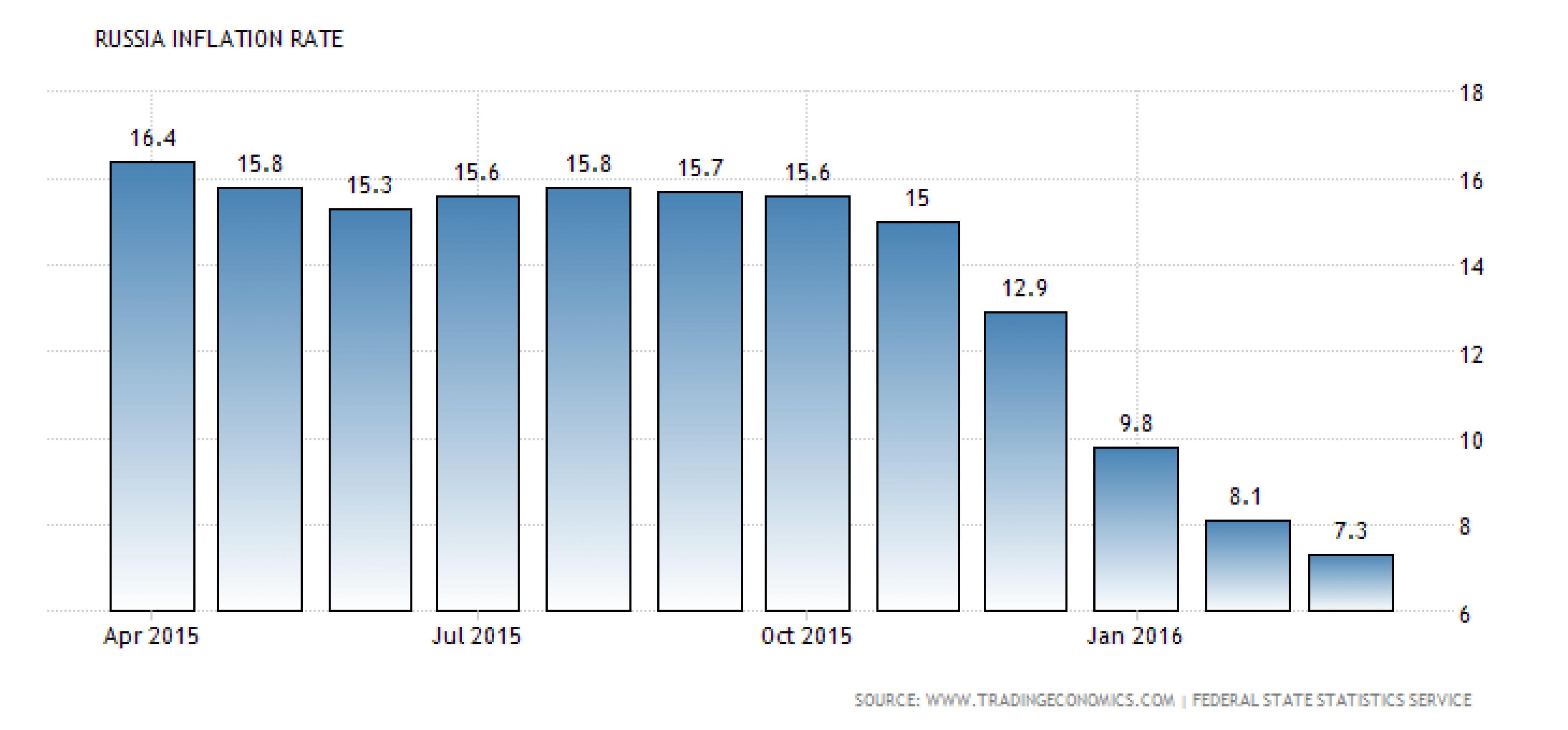 Как свежие данные по инфляции повлияют на ЦБ РФ? Распечатать