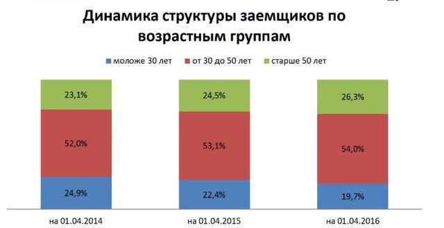 Россияне старше 50 лет стали чаще брать кредиты