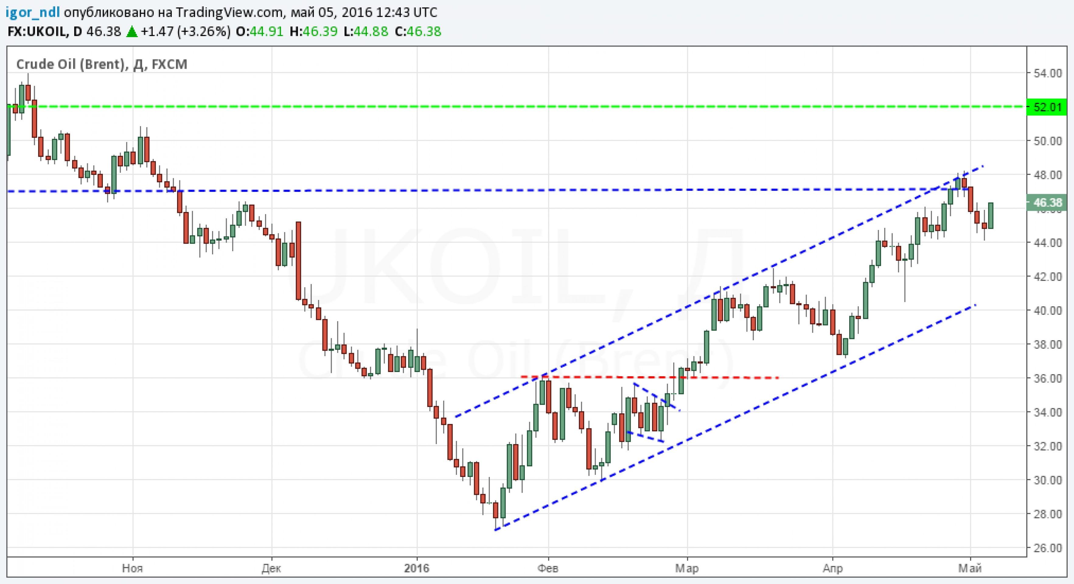 Рубль и нефть: смена настроений?