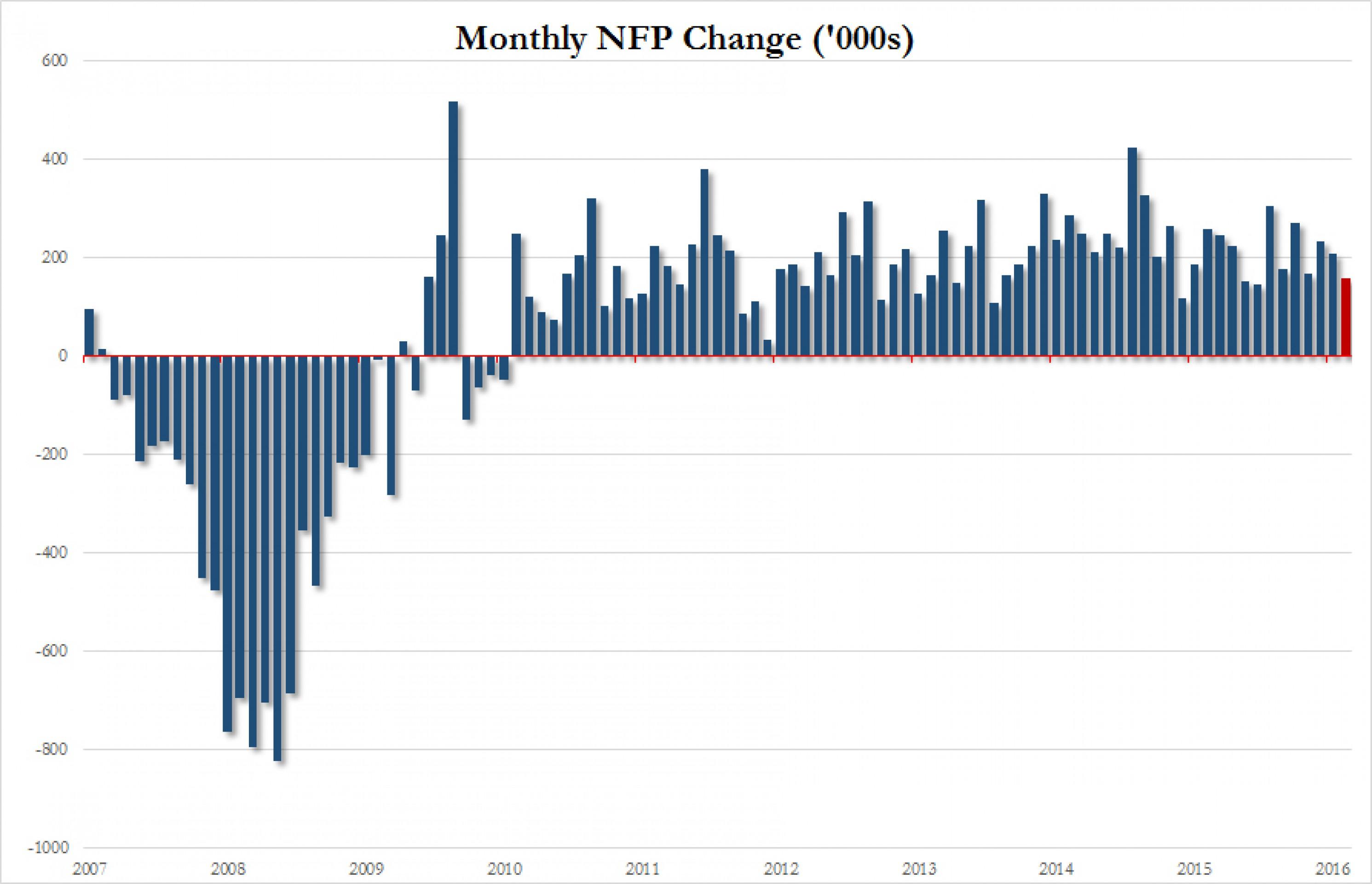 Самое интересное из данных по рынку труда США