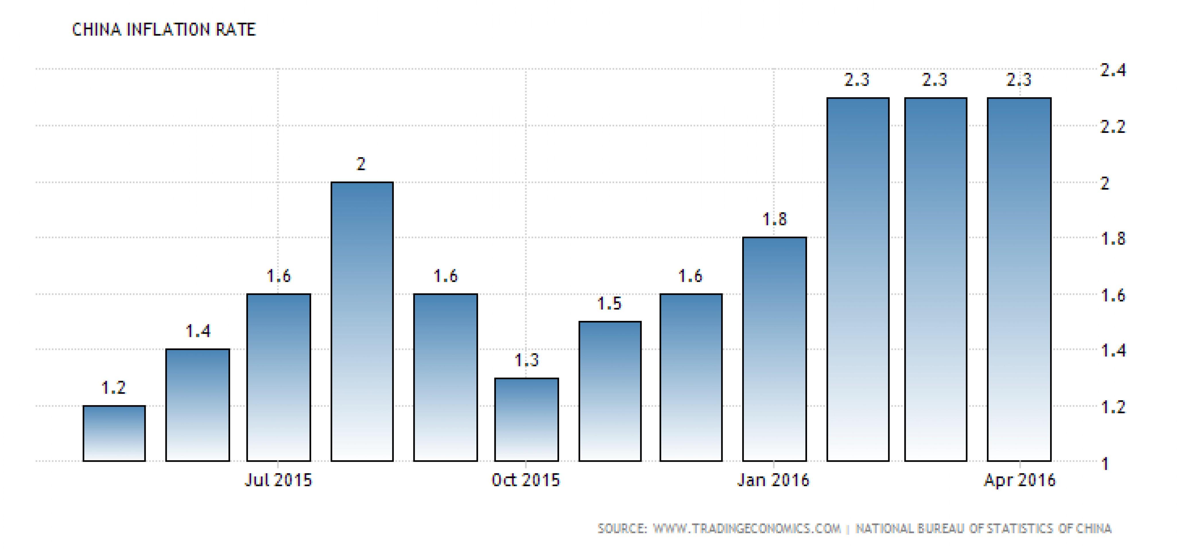 Инфляция в Китае сохраняет тренд