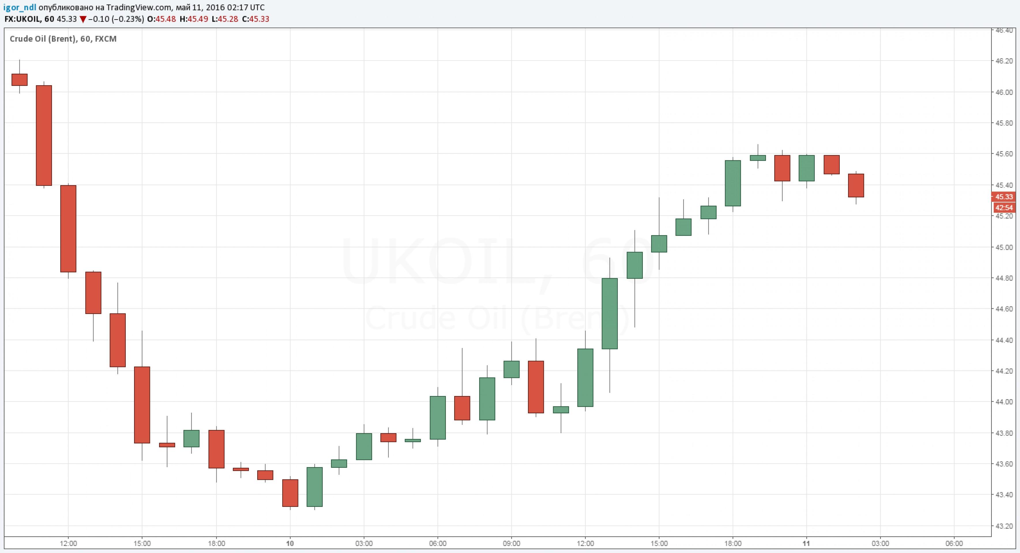 Хедж-фонды ставят на рубль