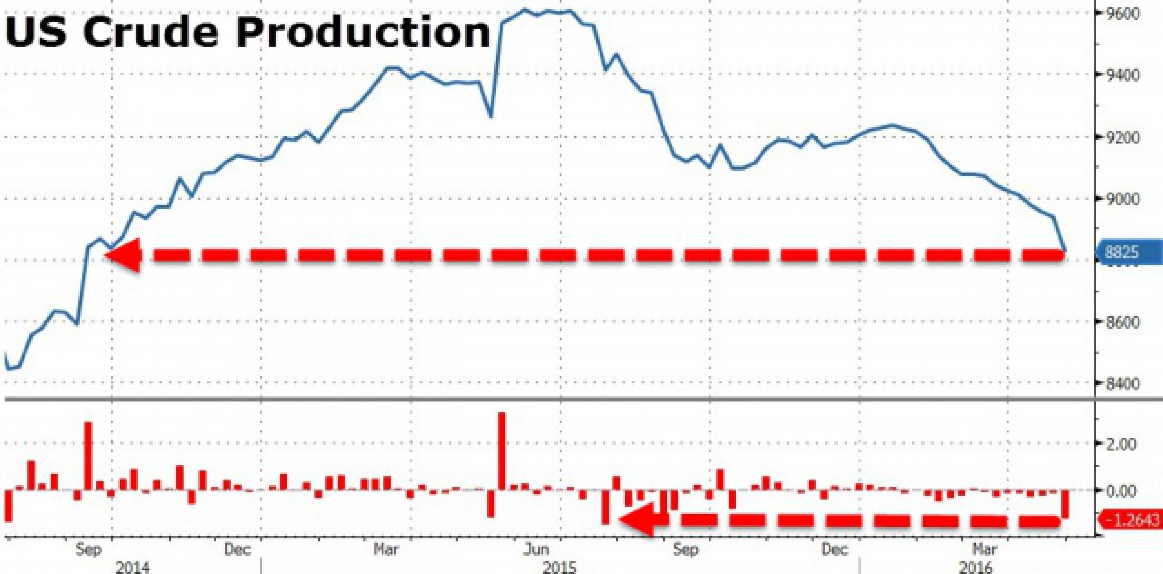 Рост запасов нефти в США стал рекордным за месяц